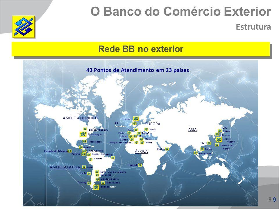 9 9 9 Rede BB no exterior La Paz Miami Washington Cidade do México Panama BB Securities LLC BAMB BB Leasing AMÉRICA LATINA AMÉRICA DO NORTE Caracas Li
