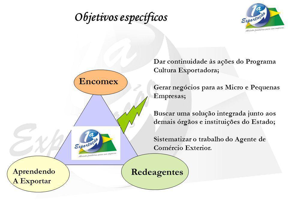 Objetivos específicos Encomex Aprendendo A Exportar Dar continuidade às ações do Programa Cultura Exportadora; Gerar negócios para as Micro e Pequenas