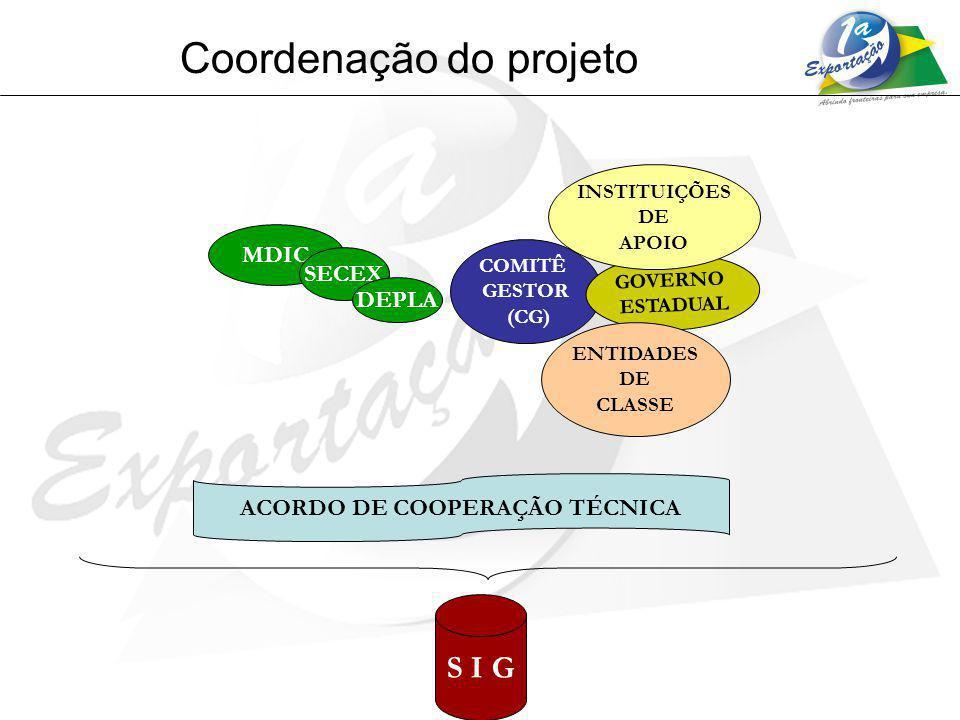 Coordenação do projeto MDIC SECEX DEPLA COMITÊ GESTOR (CG) GOVERNO ESTADUAL ENTIDADES DE CLASSE INSTITUIÇÕES DE APOIO S I G ACORDO DE COOPERAÇÃO TÉCNI