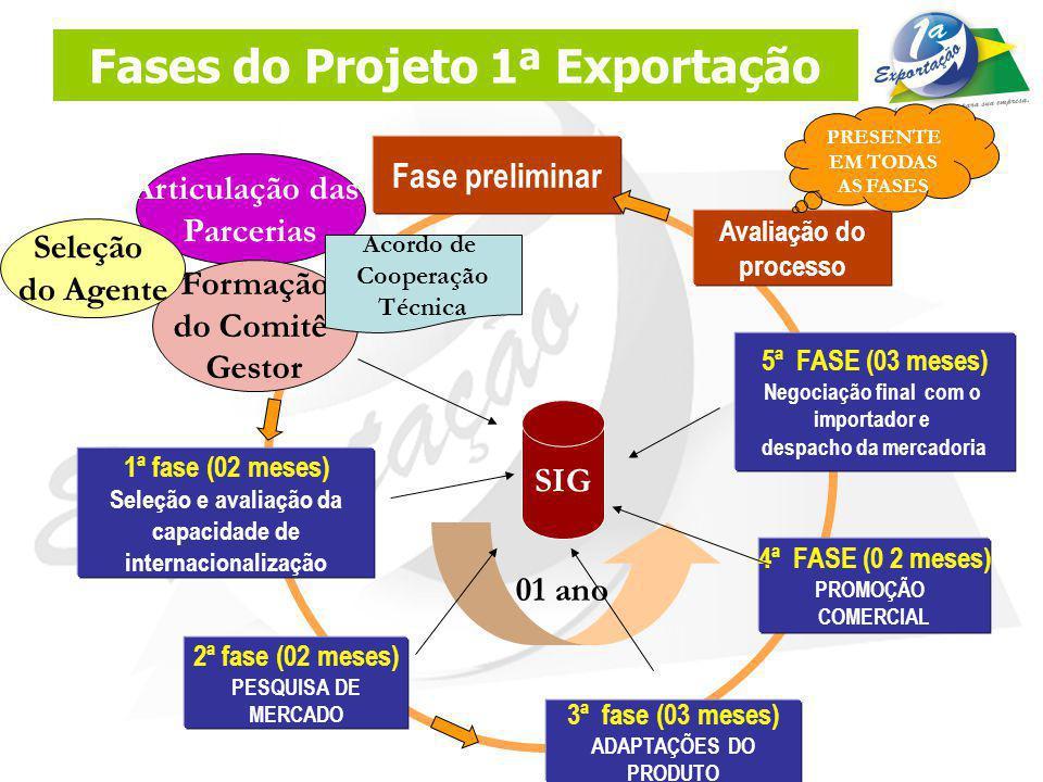 FASE PRELIMINAR (02 meses) Articulação das parcerias: reuniões de sensibilização, Encomex, eventos do setor etc.