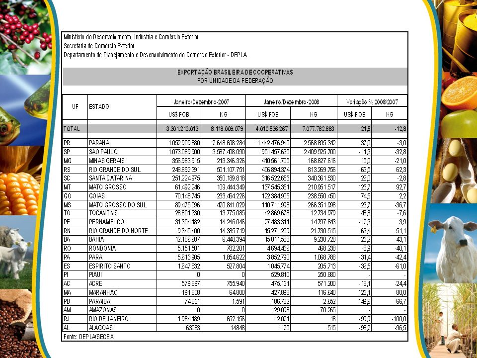 Janeiro-Outubro 2009 0 Valor (US$)Part % 0 Valor (US$)Part % SAO PAULO 12.211.633.38222,26% TOCANTINS 261.051.1380,48% RIO GRANDE DO SUL 8.069.696.72014,71% RIO GRANDE DO NORTE 166.583.4690,30% MATO GROSSO 7.374.407.42513,44% RIO DE JANEIRO 146.691.6720,27% PARANA 7.120.635.57712,98% PIAUI 123.691.8150,23% MINAS GERAIS 4.578.856.3918,35% AMAZONAS 117.274.4590,21% SANTA CATARINA 3.579.635.1616,53% DISTRITO FEDERAL 99.192.1270,18% BAHIA 2.673.662.8054,87% CONSUMO DE BORDO 80.407.8940,15% GOIAS 2.429.025.9974,43% PARAIBA 68.903.4820,13% MATO GROSSO DO SUL 1.406.177.0252,56% SERGIPE 31.225.1190,06% ESPIRITO SANTO 1.142.611.9502,08% AMAPA 29.175.2990,05% PARA 969.510.7031,77% MERCADORIA NACIONALIZADA 11.292.7870,02% CEARA 563.414.4341,03% ACRE 10.498.5930,02% ALAGOAS 535.350.5160,98% RORAIMA 9.421.6090,02% MARANHAO 387.249.3510,71% REEXPORTACAO 606.5510,00% PERNAMBUCO 357.882.6600,65% RONDONIA 295.956.3600,54% TOTAL: 54.851.722.471100,00% Exportações do Agronegócio Brasileiro Fonte: Agrostat a a partir de dadosMdic/Secex