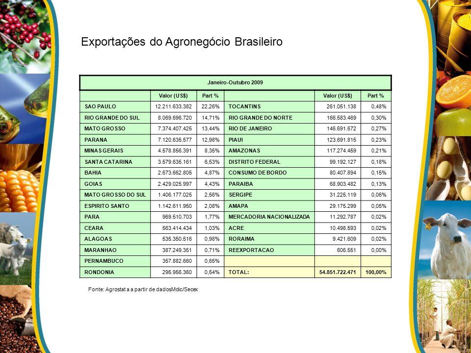 Janeiro-Outubro 2009 0 Valor (US$)Part % 0 Valor (US$)Part % SAO PAULO 12.211.633.38222,26% TOCANTINS 261.051.1380,48% RIO GRANDE DO SUL 8.069.696.720