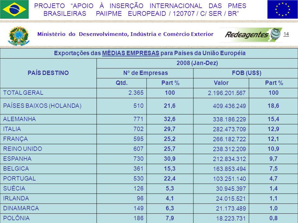 Ministério do Desenvolvimento, Indústria e Comércio Exterior 14 PROJETO APOIO À INSERÇÃO INTERNACIONAL DAS PMES BRASILEIRAS PAIIPME EUROPEAID / 120707 / C/ SER / BR Exportações das MÉDIAS EMPRESAS para Países da União Européia PAÍS DESTINO 2008 (Jan-Dez) Nº de Empresas FOB (US$) Qtd.
