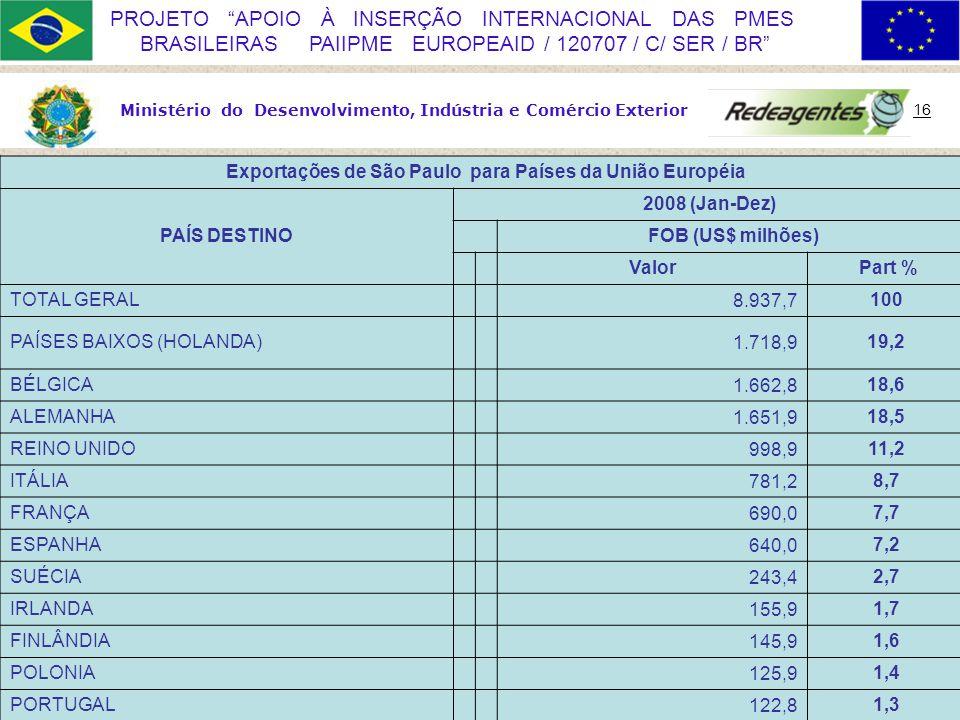Ministério do Desenvolvimento, Indústria e Comércio Exterior 16 PROJETO APOIO À INSERÇÃO INTERNACIONAL DAS PMES BRASILEIRAS PAIIPME EUROPEAID / 120707 / C/ SER / BR Exportações de São Paulo para Países da União Européia PAÍS DESTINO 2008 (Jan-Dez) FOB (US$ milhões) Valor Part % TOTAL GERAL8.937,7100 PAÍSES BAIXOS (HOLANDA)1.718,919,2 BÉLGICA1.662,818,6 ALEMANHA1.651,918,5 REINO UNIDO998,911,2 ITÁLIA781,28,7 FRANÇA690,07,7 ESPANHA640,07,2 SUÉCIA243,42,7 IRLANDA155,91,7 FINLÂNDIA145,91,6 POLONIA125,91,4 PORTUGAL122,81,3