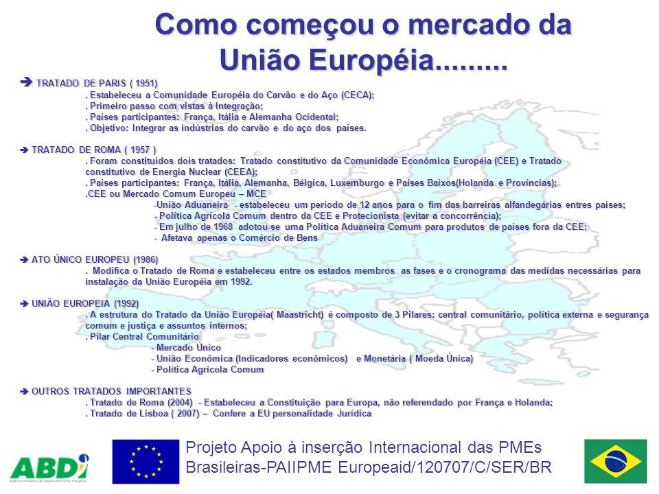 Como começou o mercado da União Européia.........
