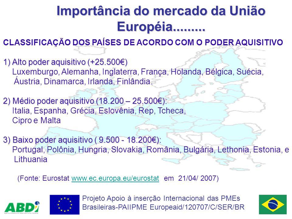 Importância do mercado da União Européia.........
