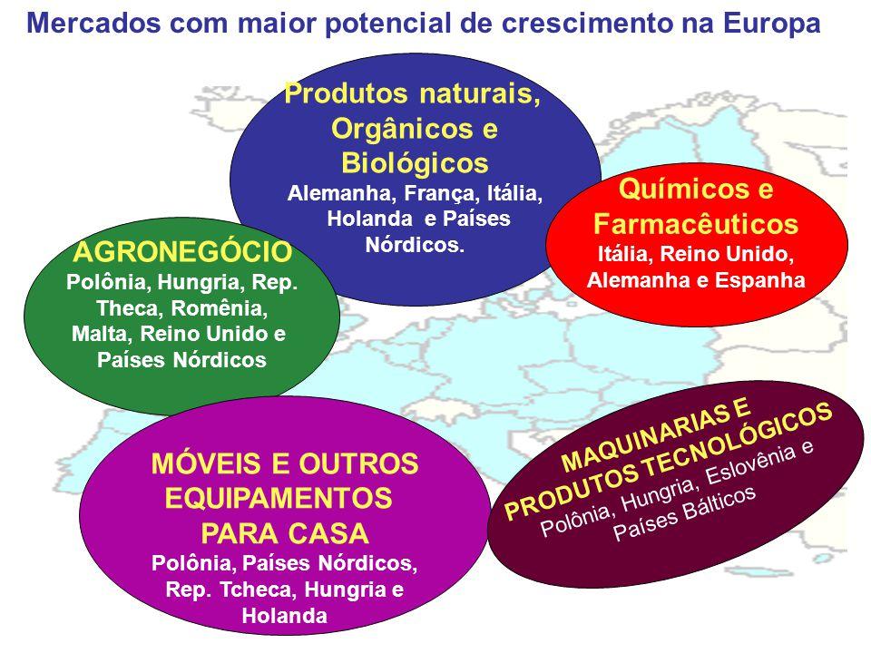 Mercados com maior potencial de crescimento na Europa Produtos naturais, Orgânicos e Biológicos Alemanha, França, Itália, Holanda e Países Nórdicos.