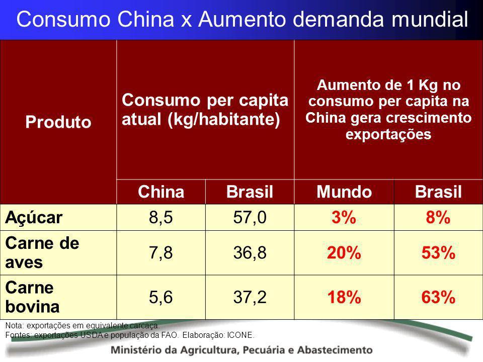Consumo China x Aumento demanda mundial Nota: exportações em equivalente carcaça. Fontes: exportações USDA e população da FAO. Elaboração: ICONE. Prod