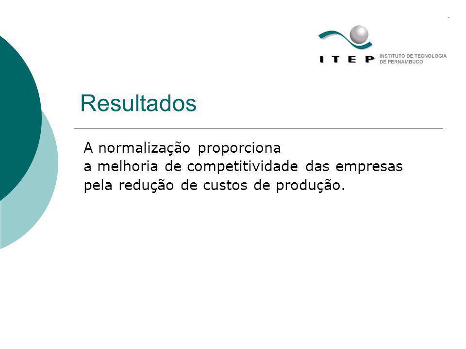Resultados A normalização proporciona a melhoria de competitividade das empresas pela redução de custos de produção.