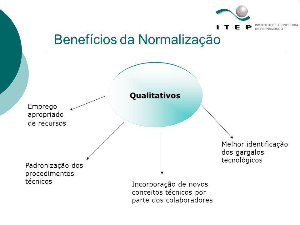 Qualitativos Benefícios da Normalização Emprego apropriado de recursos Padronização dos procedimentos técnicos Incorporação de novos conceitos técnico