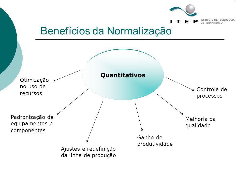 Quantitativos Benefícios da Normalização Otimização no uso de recursos Padronização de equipamentos e componentes Ajustes e redefinição da linha de pr
