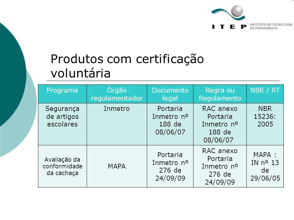 Produtos com certificação voluntária ProgramaÓrgão regulamentador Documento legal Regra ou Regulamento NBR / RT Segurança de artigos escolares Inmetro