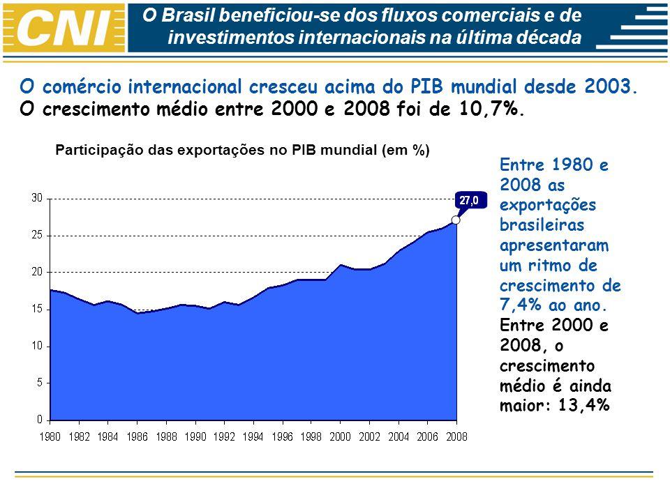 Economias Brasileira: Desempenho e Perspectivas O Brasil subaproveita as oportunidades de comércio no mundo Participação nas exportações brasileiras por categoria de produto (em %) O Brasil é a 8ª maior economia mundial,mas ocupa apenas o 20º lugar entre os principais exportadores.A participação brasileira no comércio internacional de manufaturas é muito baixa: apenas 0,83% em 2008.
