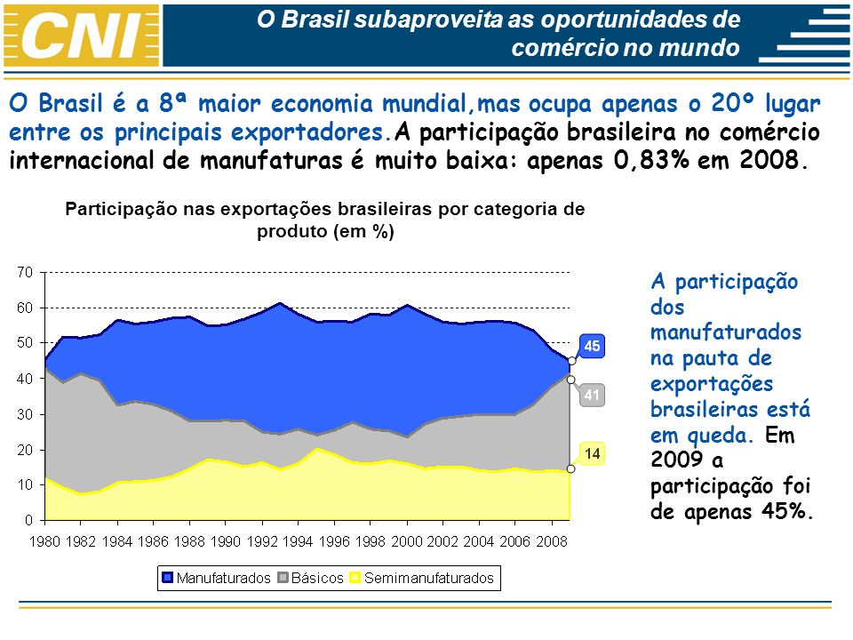 Economias Brasileira: Desempenho e Perspectivas O Brasil subaproveita as oportunidades de comércio no mundo Participação nas exportações brasileiras p