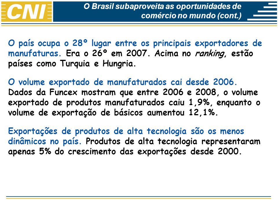 Economias Brasileira: Desempenho e Perspectivas O país ocupa o 28º lugar entre os principais exportadores de manufaturas. Era o 26º em 2007. Acima no