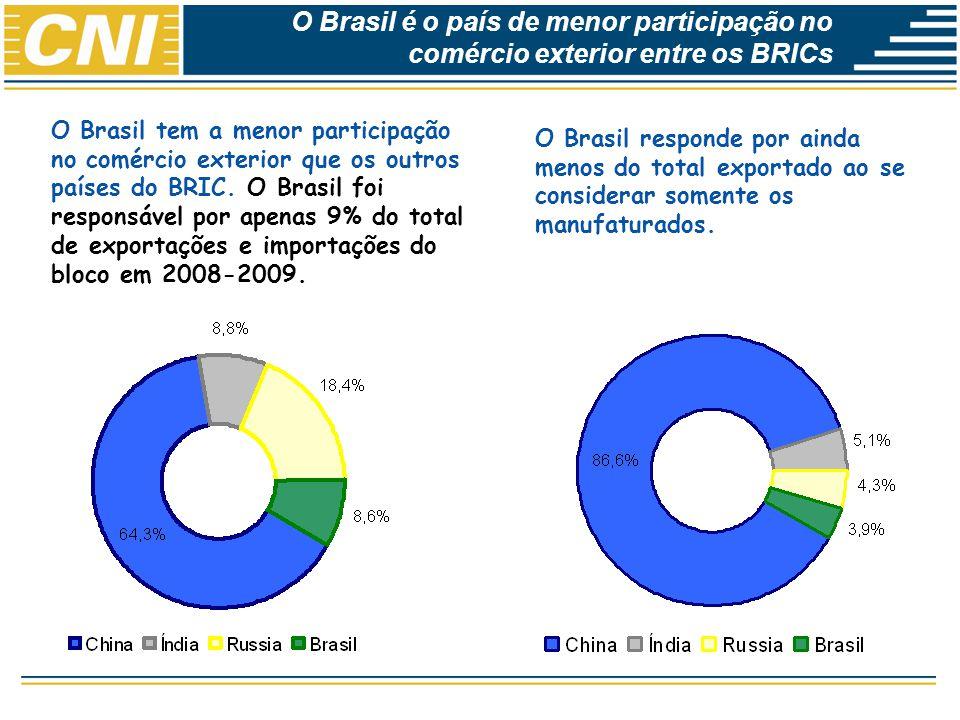 Economias Brasileira: Desempenho e Perspectivas O Brasil tem a menor participação no comércio exterior que os outros países do BRIC. O Brasil foi resp