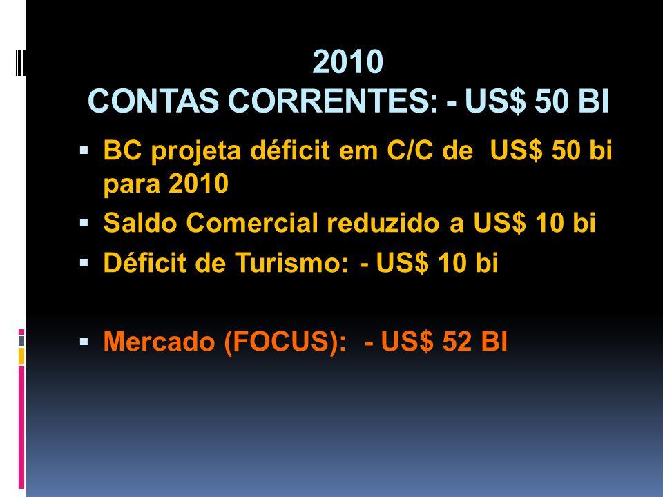 2010 CONTAS CORRENTES: - US$ 50 BI BC projeta déficit em C/C de US$ 50 bi para 2010 Saldo Comercial reduzido a US$ 10 bi Déficit de Turismo: - US$ 10