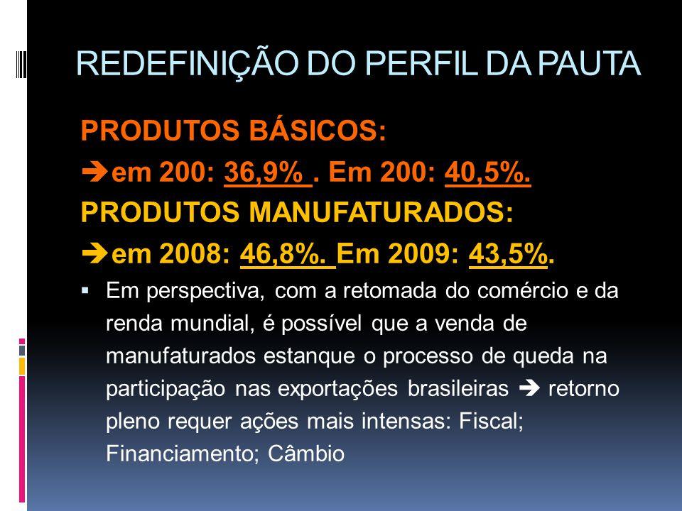 REDEFINIÇÃO DO PERFIL DA PAUTA PRODUTOS BÁSICOS: em 200: 36,9%. Em 200: 40,5%. PRODUTOS MANUFATURADOS: em 2008: 46,8%. Em 2009: 43,5%. Em perspectiva,