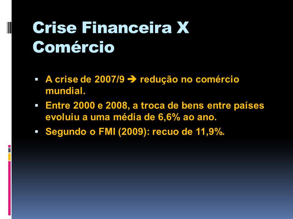 Retomada pós-crise: tímida A partir do 2º trimestre/, o comércio mundial começou a emergir (+ 0,5%) do mergulho profundo em que se lançou entre o 4º trimestre de 2008 (- 7,8%) e o 1º trimestre de 2009 (-10,7%) (Belluzo) Para 2010, espera-se expansão de 2,5%: algumas economias em crescimento (BRIC), outras de lado(EUA), mesmo com algumas em queda (PIIGS).