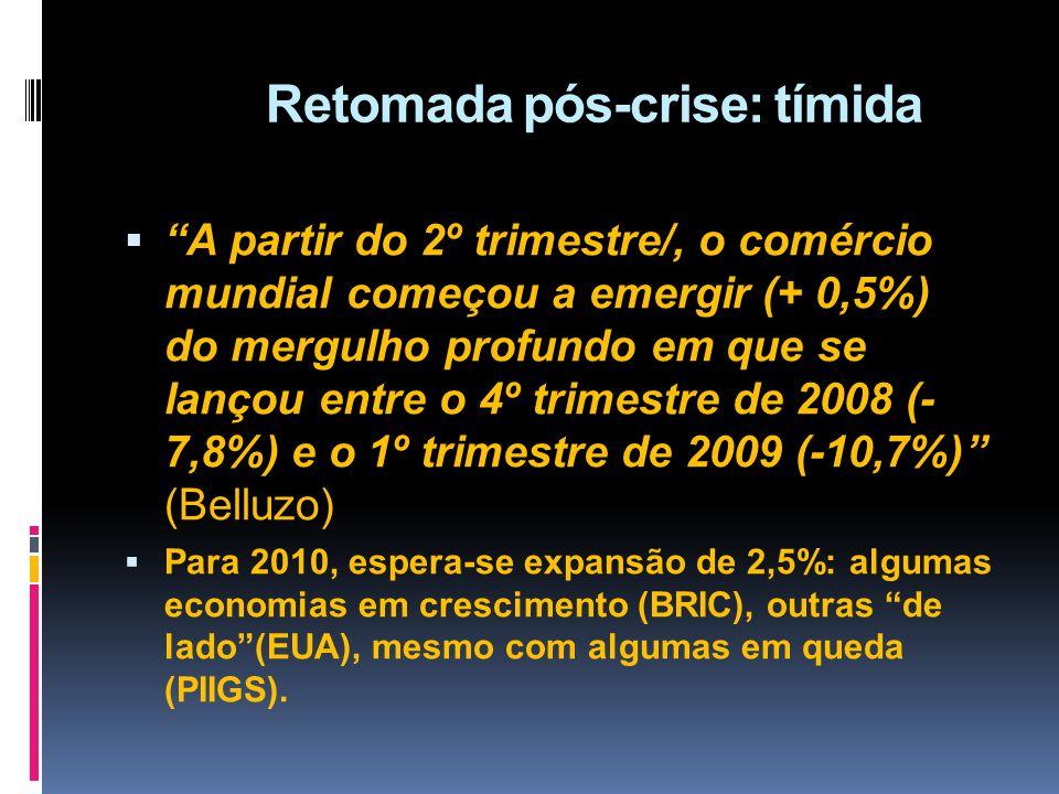 Retomada pós-crise: tímida A partir do 2º trimestre/, o comércio mundial começou a emergir (+ 0,5%) do mergulho profundo em que se lançou entre o 4º t