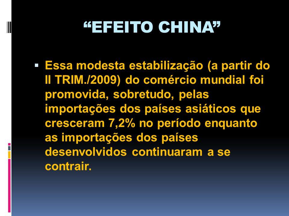 Conjuntura internacional pós-crise Maioria dos países reagiu bem à crise, até aqui, principalmente por conta dos estímulos fiscais adotados (com efeitos de duração limitada).