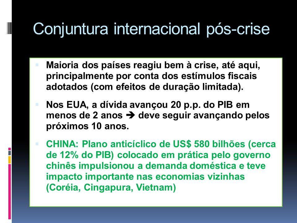 Conjuntura internacional pós-crise Maioria dos países reagiu bem à crise, até aqui, principalmente por conta dos estímulos fiscais adotados (com efeit