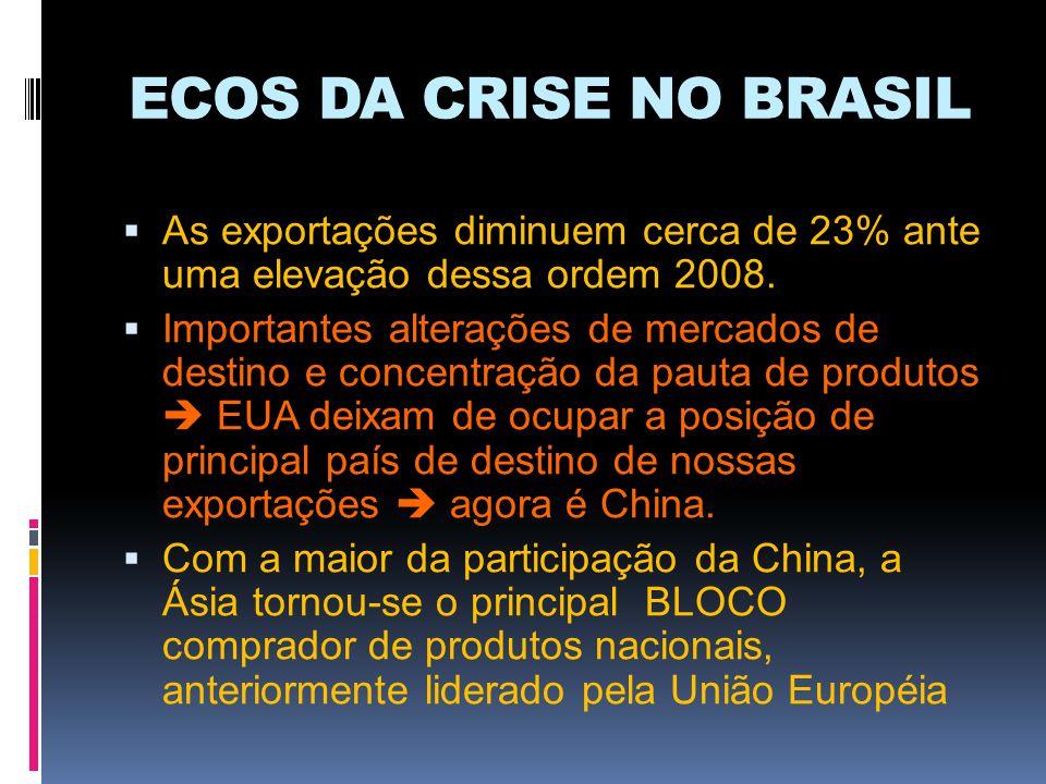 ECOS DA CRISE NO BRASIL As exportações diminuem cerca de 23% ante uma elevação dessa ordem 2008. Importantes alterações de mercados de destino e conce