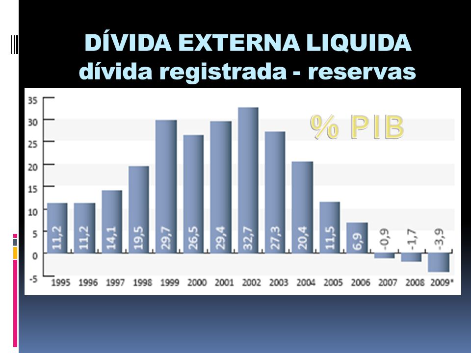 DÍVIDA EXTERNA LIQUIDA dívida registrada - reservas