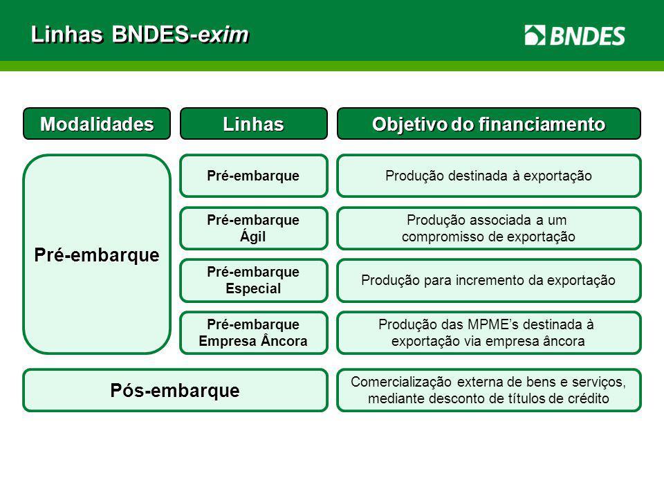 Linhas BNDES-exim ModalidadesLinhas Objetivo do financiamento Pré-embarque Pré-embarqueProdução destinada à exportação Pré-embarque Ágil Produção asso