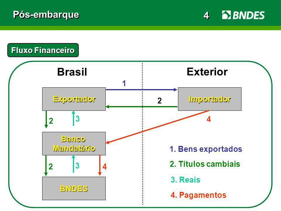Pós-embarque Fluxo Financeiro Exportador Brasil BancoMandatário BNDES Importador Exterior 1. Bens exportados 1 2 2 2 3 3 4 4 2. Títulos cambiais 4. Pa