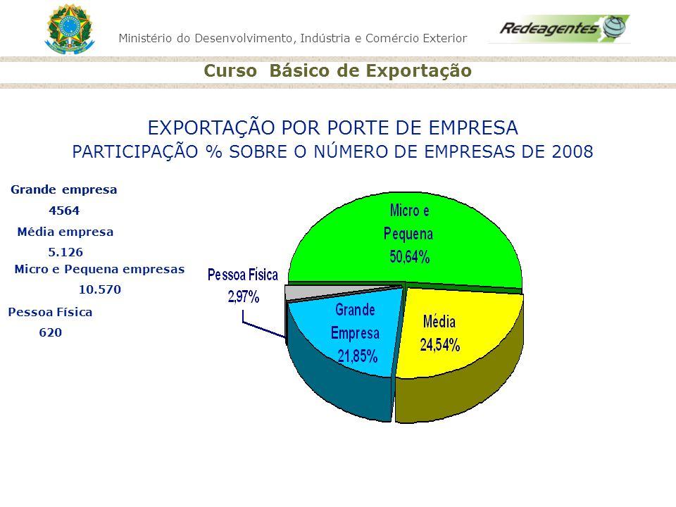 Ministério do Desenvolvimento, Indústria e Comércio Exterior Curso Básico de Exportação Micro e pequena empresa 50,64 % Média empresa 24,5% EXPORTAÇÃO