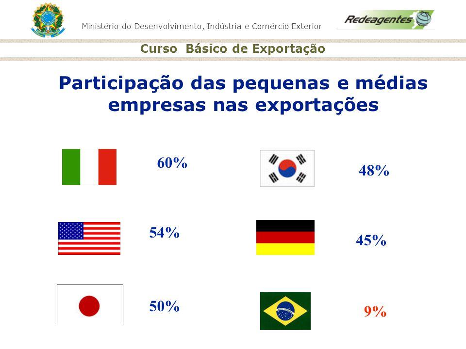 Ministério do Desenvolvimento, Indústria e Comércio Exterior Curso Básico de Exportação 60% 54% 50% 48% 45% 9% Participação das pequenas e médias empr
