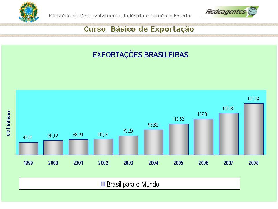 Ministério do Desenvolvimento, Indústria e Comércio Exterior Curso Básico de Exportação Conceitos Básicos Preferência Tarifária Sistema Harmonizado (SH) Organização Mundial do Comércio (OMC) Incoterms Receita Federal do Brasil (RFB) Nomeclatura Comum Mercosul (NCM) Tarifa Externa Comum (TEC) Mercosul (Países: Brasil, Argentina, Paraguai, Uruguai e recentemente houve adesão da Venezuela ) Secretaria de Comércio Exterior (SECEX) Sistema de Informações de Comércio Exterior (SISCOMEX) Zona Primária e Zona Secundária Fases da Exportação( comercial, aduaneira e cambial) Camara de Comercio Exterior ( CAMEX) ALADI (Bolívia, Paraguai, Chile, Colômbia, Cuba, Peru, Uruguai, Venezuela, Argentina, Brasil e México) Regras de Origem Orgãos Gestores do Siscomex Banco Central do Brasil (Bacen)