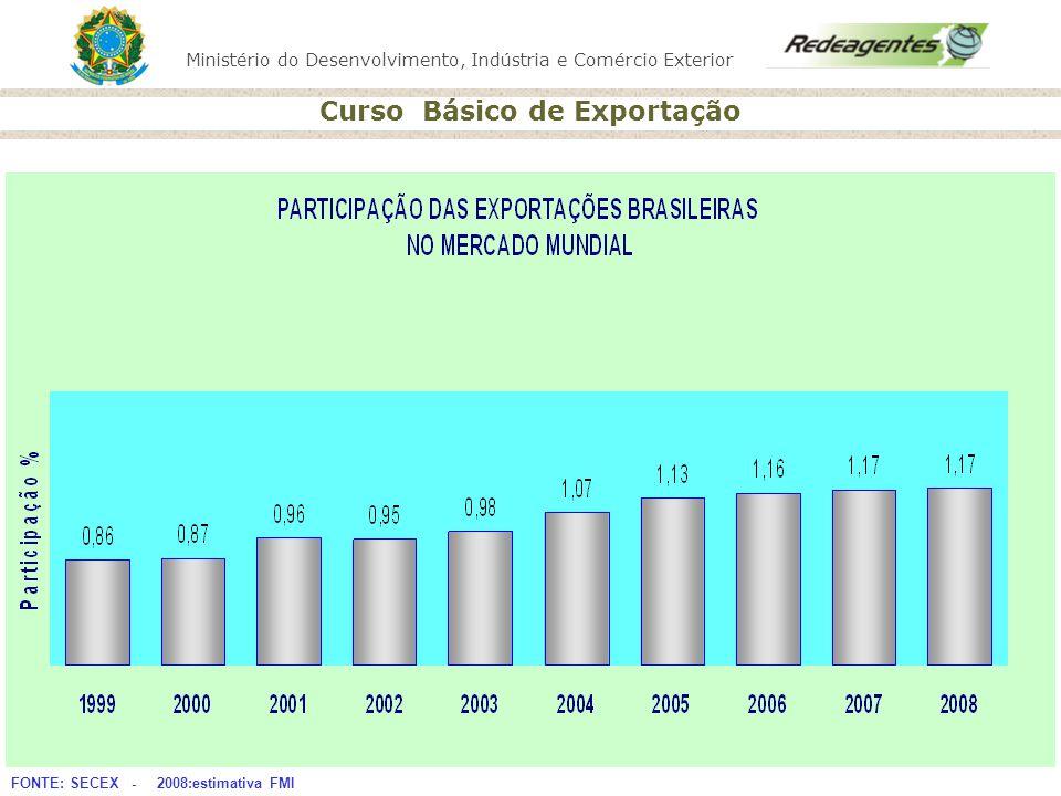Ministério do Desenvolvimento, Indústria e Comércio Exterior Curso Básico de Exportação QUANDO EXPORTAR.