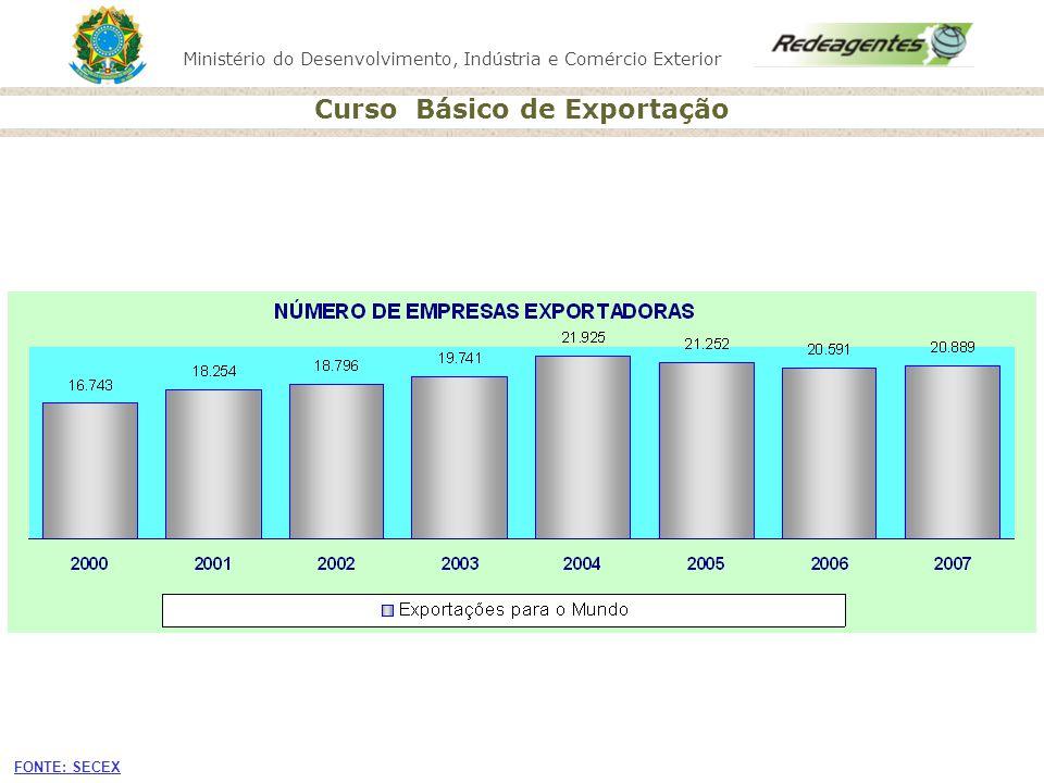 Ministério do Desenvolvimento, Indústria e Comércio Exterior Curso Básico de Exportação Declaração Simplificada de Exportação - DSE Não pode ser usada nas exportações: Sujeitas a Imposto de Exportação; Contingenciadas; Regime automotivo; Sujeitas a procedimentos especiais; Financiadas (RC).