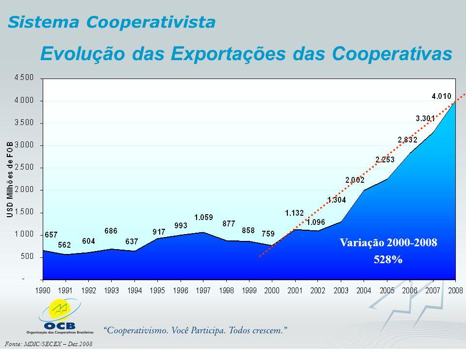 Evolução das Exportações das Cooperativas Fonte: MDIC/SECEX – Dez.2008 Variação 2000-2008 528% Sistema Cooperativista
