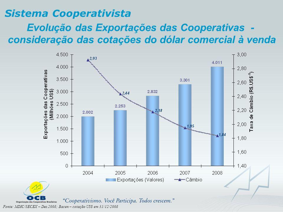 Evolução das Exportações das Cooperativas - consideração das cotações do dólar comercial à venda Sistema Cooperativista Fonte: MDIC/SECEX – Dez.2008;