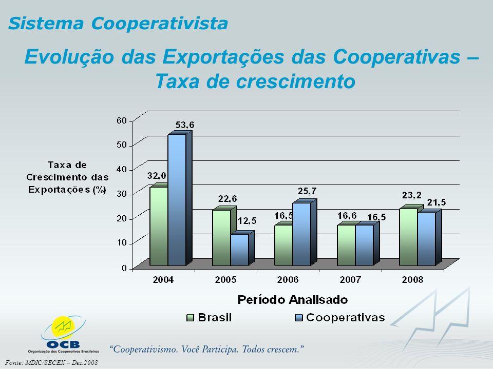 Evolução das Exportações das Cooperativas – Taxa de crescimento Sistema Cooperativista Fonte: MDIC/SECEX – Dez.2008