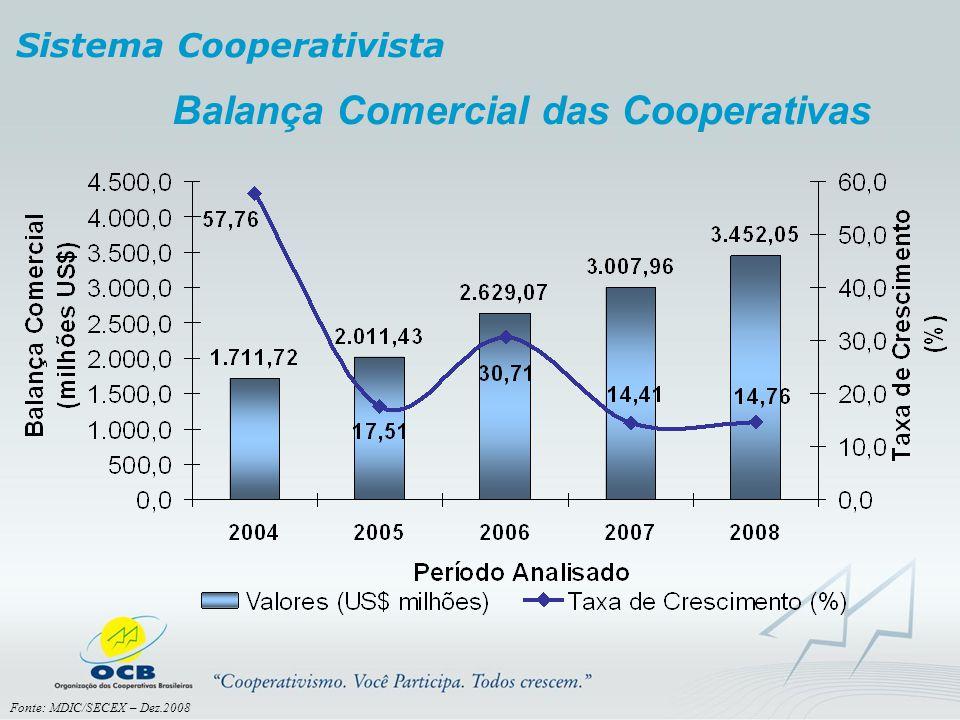 Balança Comercial das Cooperativas Sistema Cooperativista Fonte: MDIC/SECEX – Dez.2008