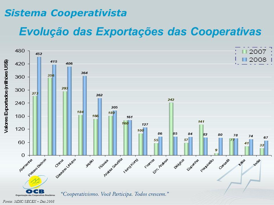 Sistema Cooperativista Evolução das Exportações das Cooperativas Fonte: MDIC/SECEX – Dez.2008