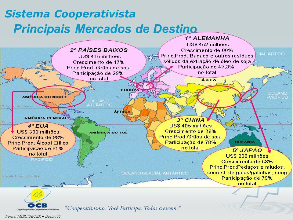 Principais Mercados de Destino Sistema Cooperativista