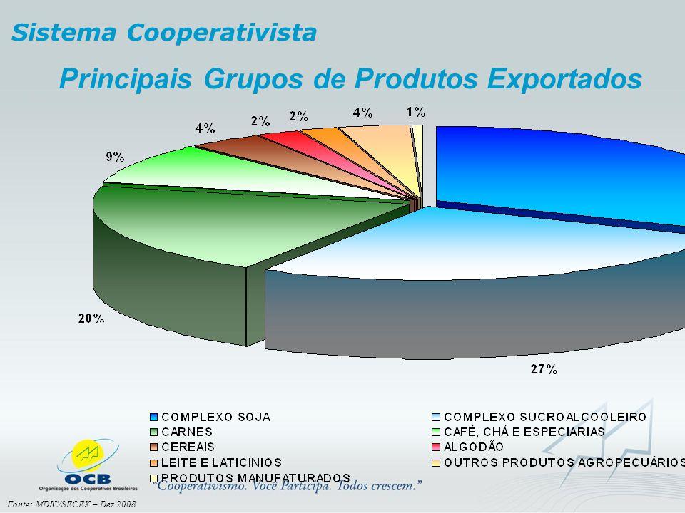 Principais Grupos de Produtos Exportados Sistema Cooperativista Fonte: MDIC/SECEX – Dez.2008