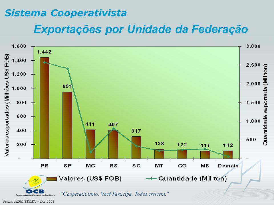 Sistema Cooperativista Exportações por Unidade da Federação Fonte: MDIC/SECEX – Dez.2008
