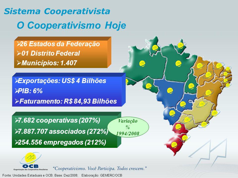 O Cooperativismo Hoje Fonte: Unidades Estaduais e OCB; Base: Dez/2008; Elaboração: GEMERC/OCB Exportações: US$ 4 Bilhões PIB: 6% Faturamento: R$ 84,93