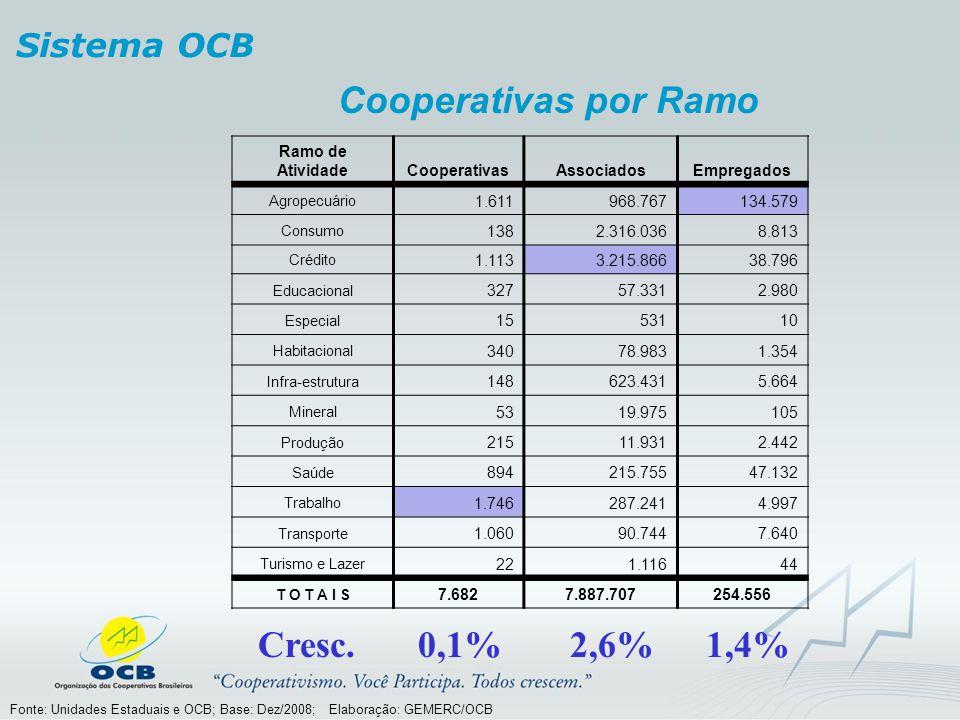 Cooperativas por Ramo Sistema OCB Fonte: Unidades Estaduais e OCB; Base: Dez/2008; Elaboração: GEMERC/OCB Ramo de AtividadeCooperativasAssociadosEmpre