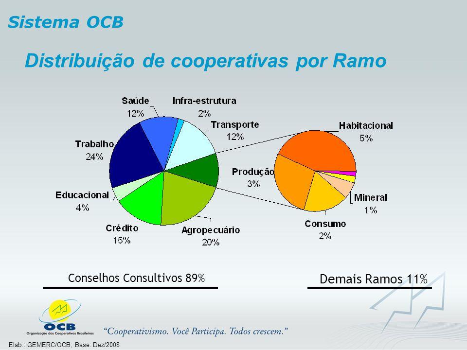 Distribuição de cooperativas por Ramo Conselhos Consultivos 89% Demais Ramos 11% Elab.: GEMERC/OCB; Base: Dez/2008 Sistema OCB