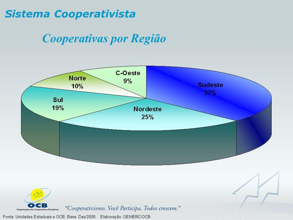 Cooperativas por Região Sistema Cooperativista Fonte: Unidades Estaduais e OCB; Base: Dez/2008; Elaboração: GEMERC/OCB