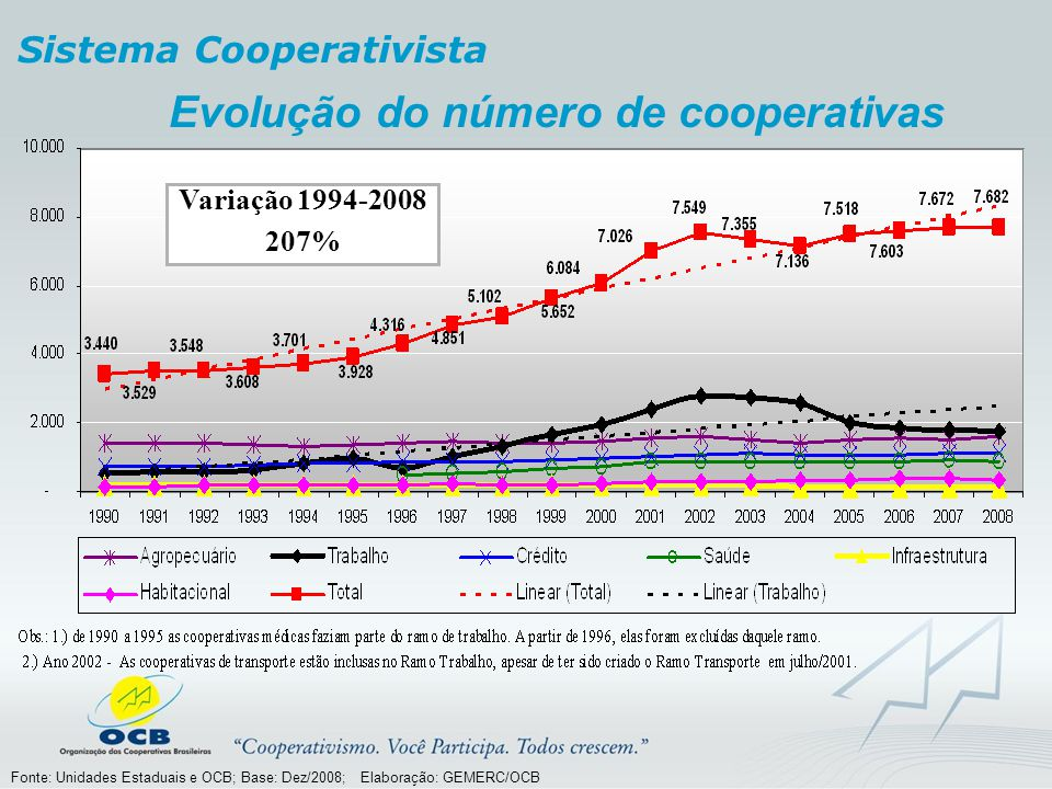 Evolução do número de cooperativas Variação 1994-2008 207% Sistema Cooperativista Fonte: Unidades Estaduais e OCB; Base: Dez/2008; Elaboração: GEMERC/