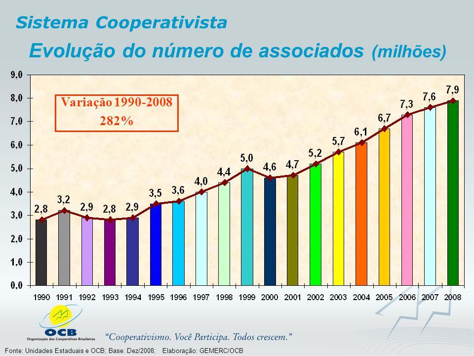 Evolução do número de associados (milhões) Variação 1990-2008 282% Sistema Cooperativista Fonte: Unidades Estaduais e OCB; Base: Dez/2008; Elaboração:
