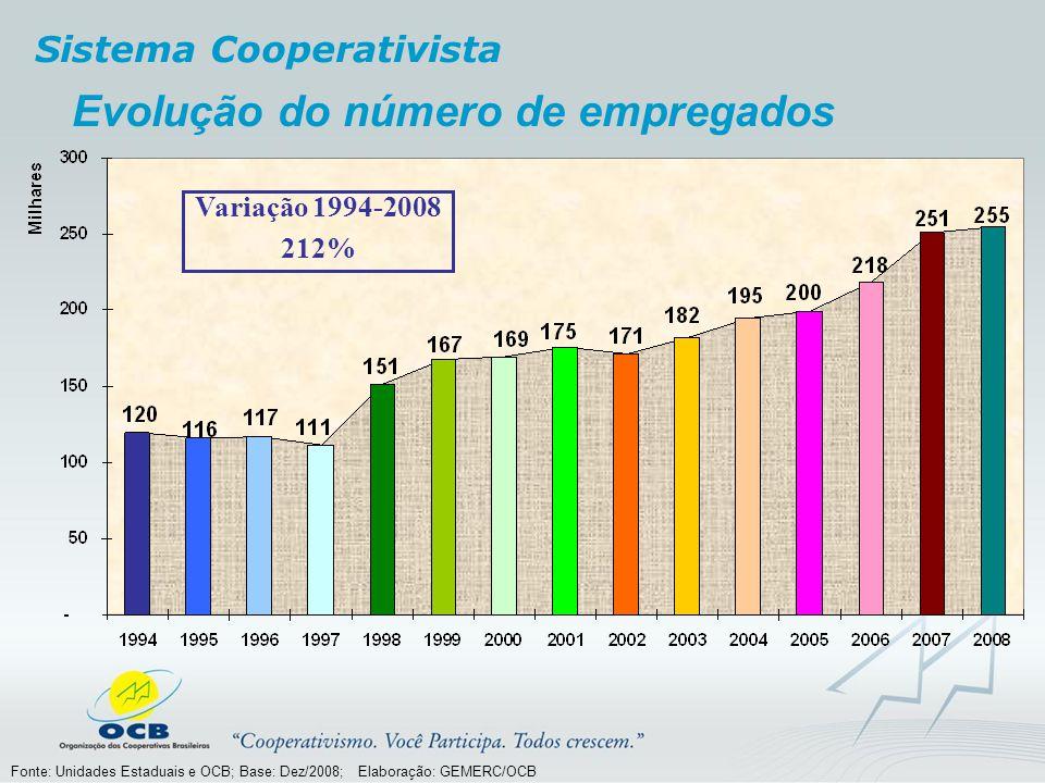 Evolução do número de empregados Variação 1994-2008 212% Fonte: Unidades Estaduais e OCB; Base: Dez/2008; Elaboração: GEMERC/OCB Sistema Cooperativist